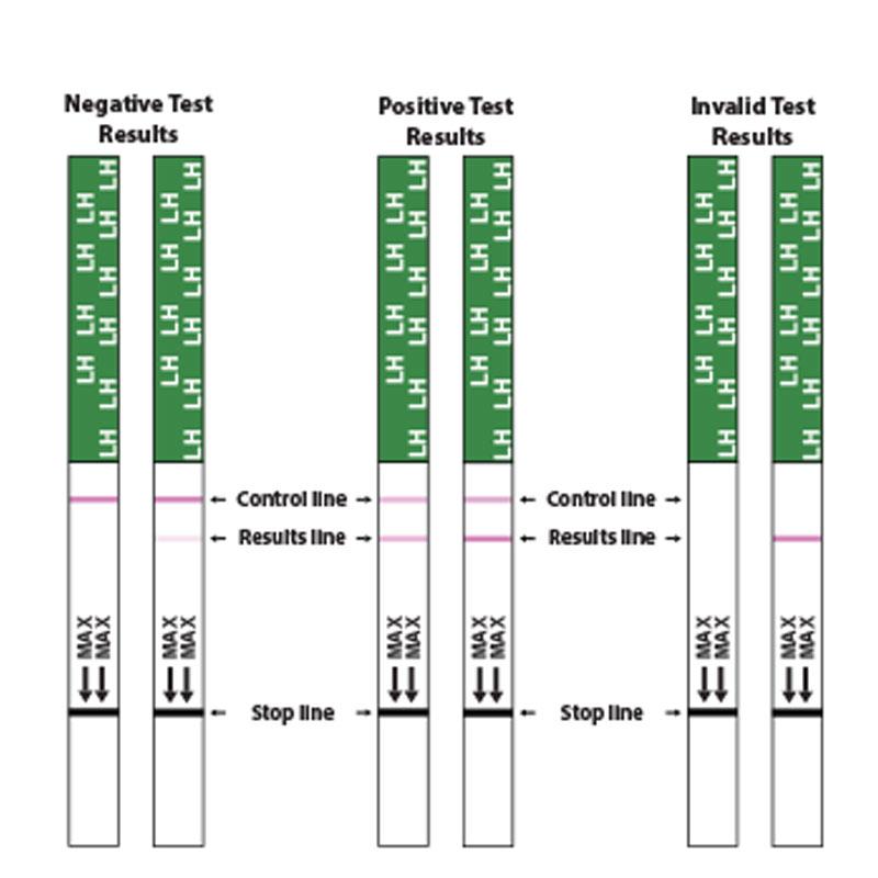Ovulation Test Strips Ireland